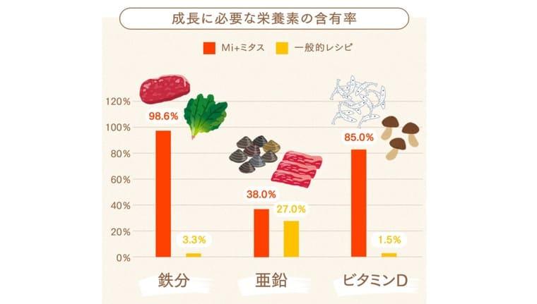 ミタスの離乳食 栄養